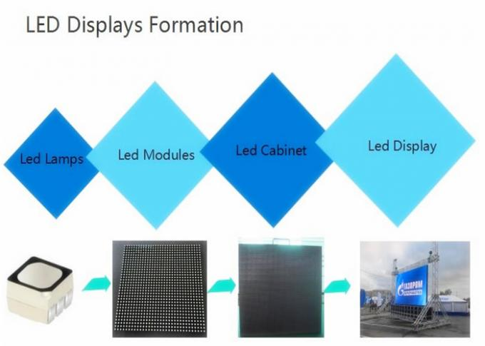 P6 SMD Outdoor Rental LED Display Screen P8 P10 Die Casting Aluminium Cabinet