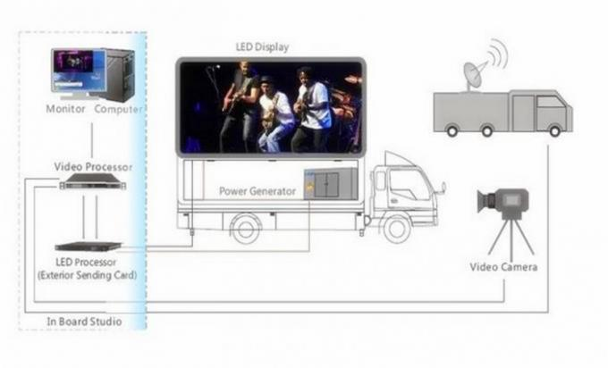 Full Color  Mobile Digital Advertising Truck Mounted HD LED Screen with Multi Media Control